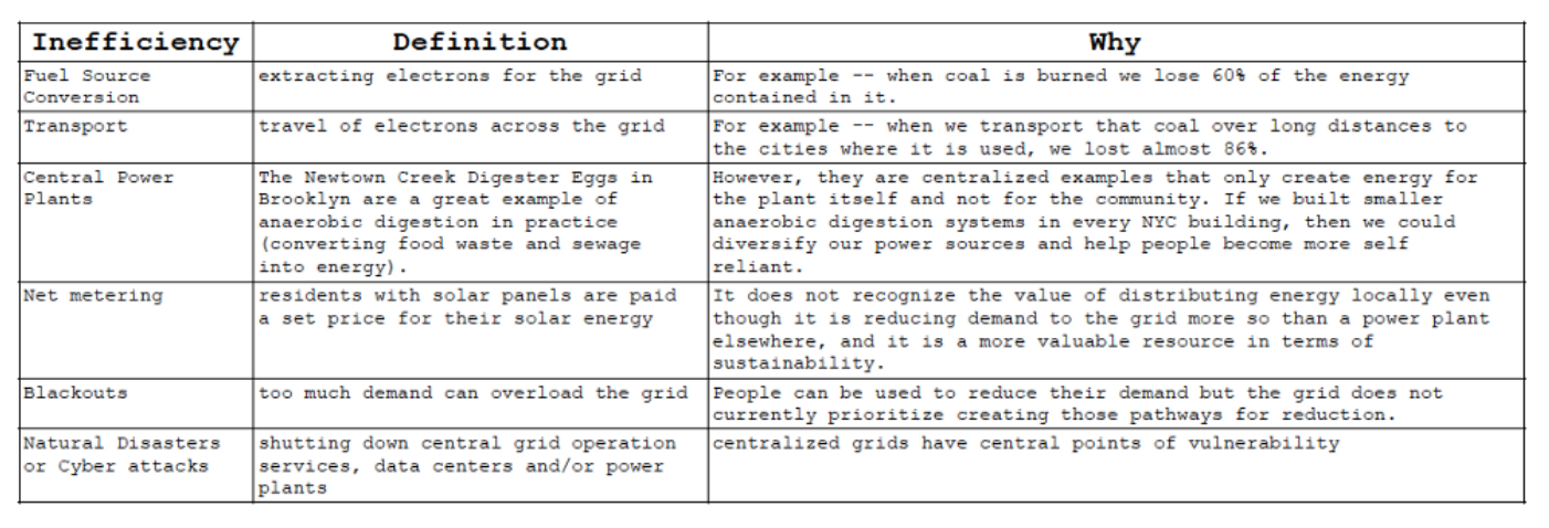 Power grid centralization.png