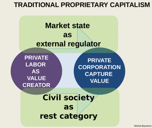 in the context of this commons transition plan we define cognitive capitalism generically as that model of capitalism where the ownership and control of