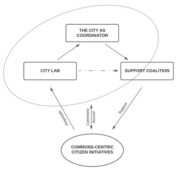 Public-commons cooperation protocols.png