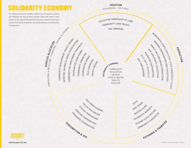 Solidarity Economy visualisation
