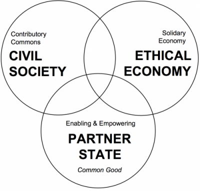 State economy and civil society.png
