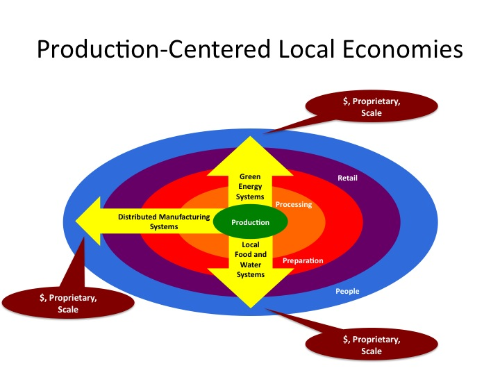 community and economic development essay The role of small and large businesses in economic development by kelly edmiston i ncreasingly, economic development experts are abandoning traditional.