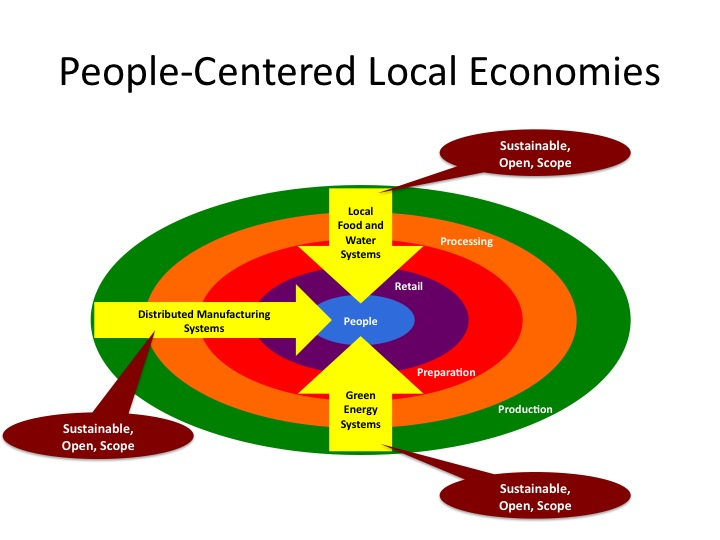 thesis on small business network in a developing economy Wisconsin small business development centers network  the wisconsin small business development center (sbdc) is a statewide network supporting entrepreneurs and business owners through no-cost, confidential consulting and targeted educational programs.