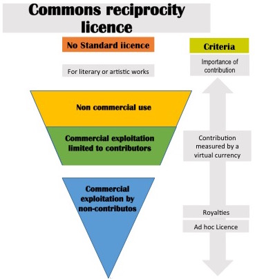 Commons reciprocity licence.jpg