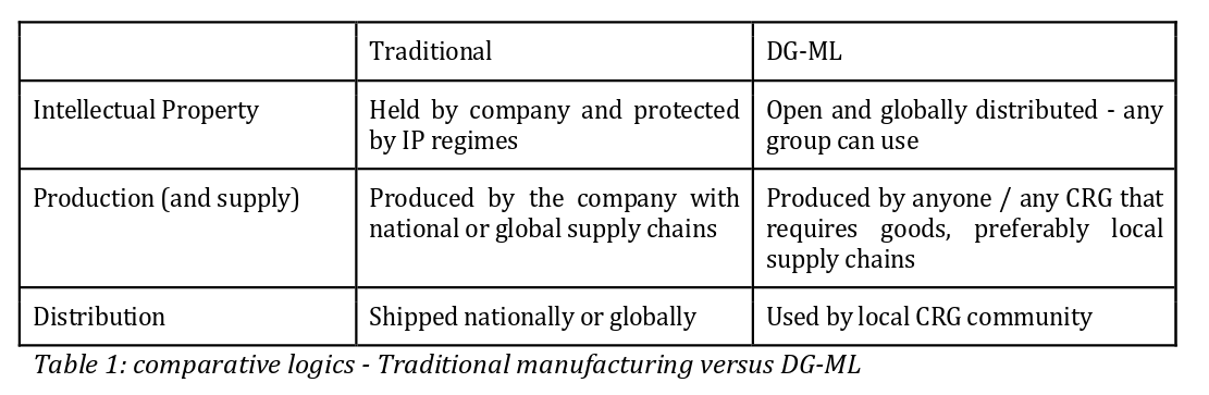 category manufacturing p2p foundation