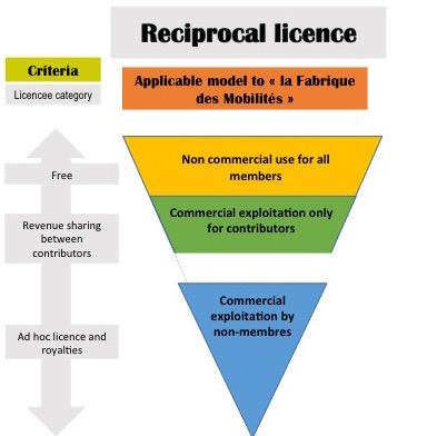 FabMob-reciprocal-licence.jpg