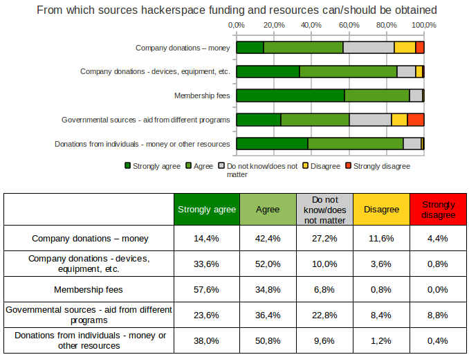 Peer-production-communities-survey-2011-funding.png
