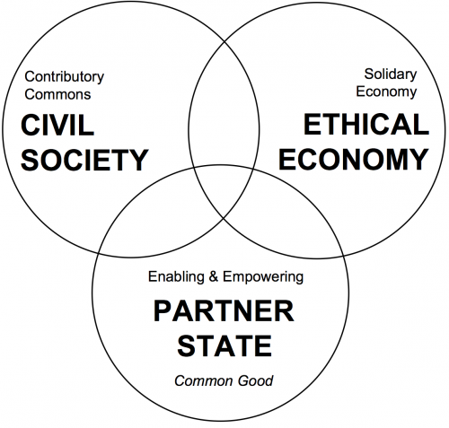 9. Commons-oriented economic model.png