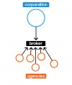 Cocreation-brokerdiagram.jpg