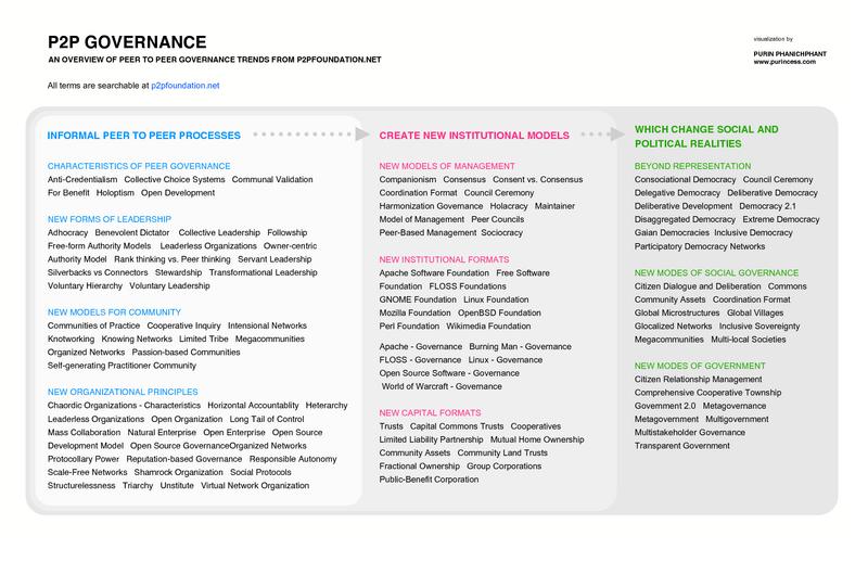 Emergence of Peer Governance Models